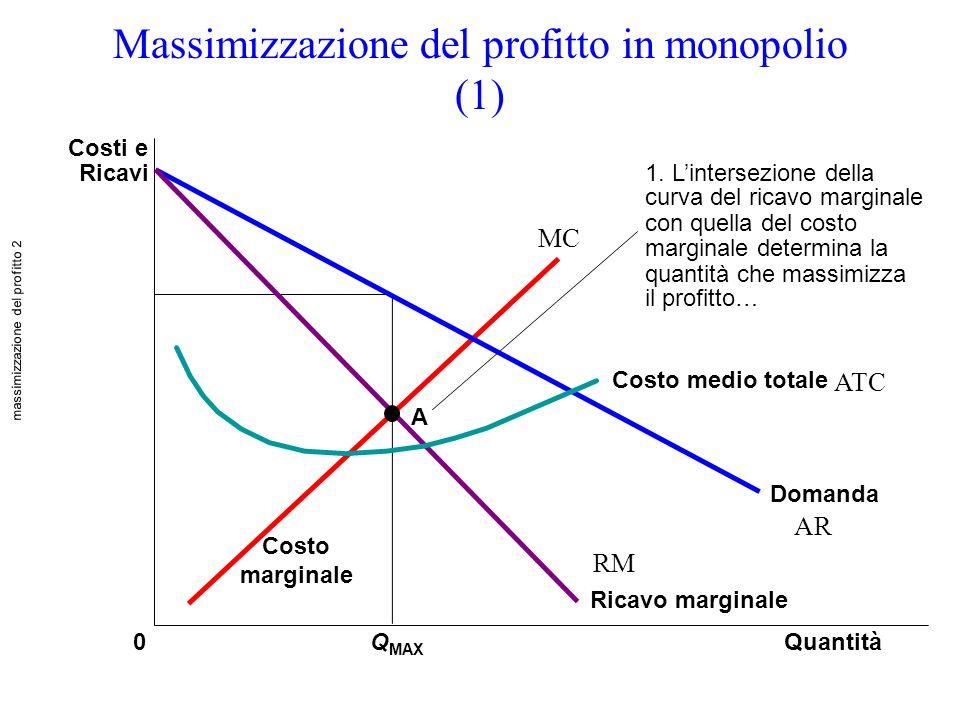 Massimizzazione del profitto in monopolio (1) QuantitàQ MAX 0 Costi e Ricavi Domanda Costo medio totale Ricavo marginale Costo marginale 1. Lintersezi