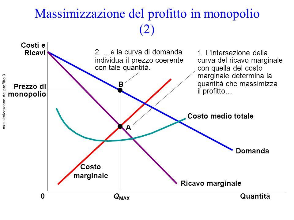 Massimizzazione del profitto in monopolio (2) Prezzo di monopolio Q MAX 0 B A 2. …e la curva di domanda individua il prezzo coerente con tale quantità