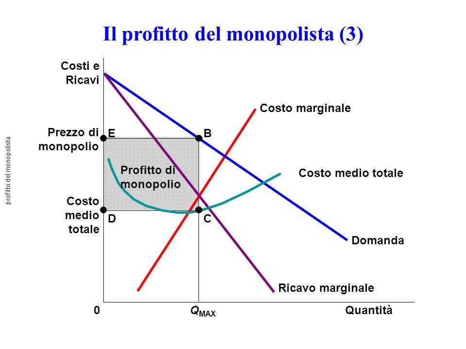 Il profitto del monopolista (3) Prezzo di monopolio Costo medio totale QuantitàQ MAX 0 Costi e Ricavi Domanda Costo marginale Ricavo marginale B C E D