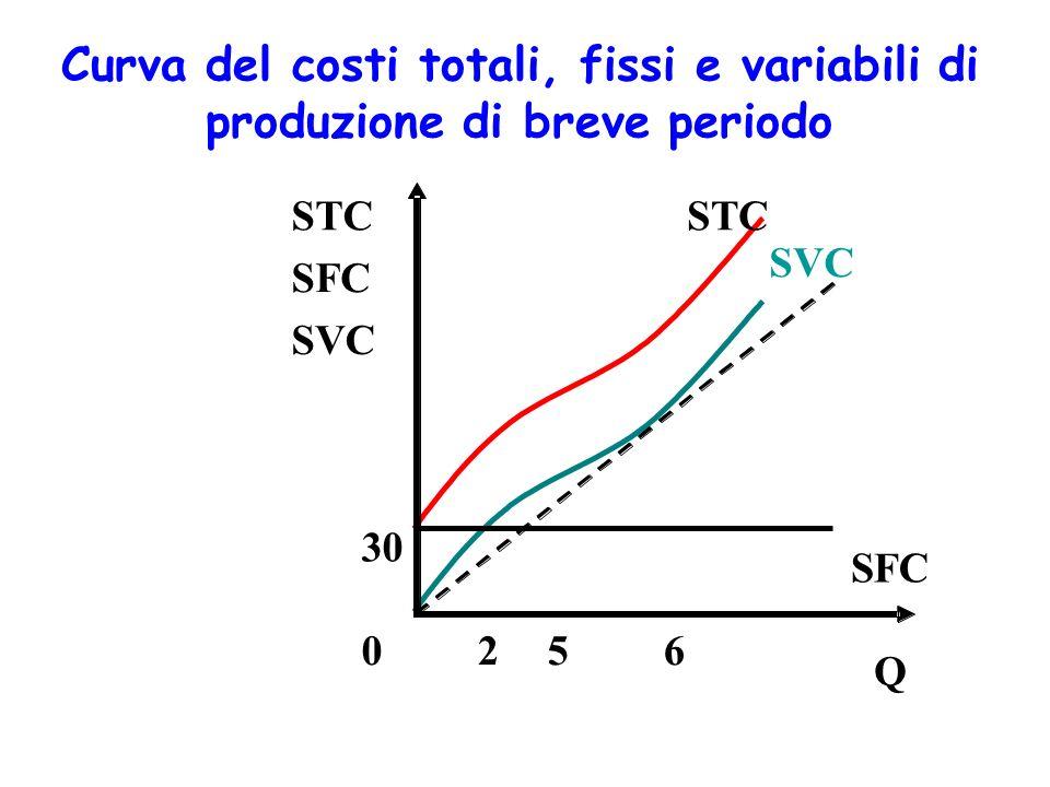 La decisione di breve periodo di fermare la produzione (shut down) Nel breve periodo i costi fissi già sostenuti o sommersi non contano nella formazione delle decisioni Si ferma la produzione se: RT < CV, cioè RT/Q < CV/Q, cioè P < SAVC fermare la produzione
