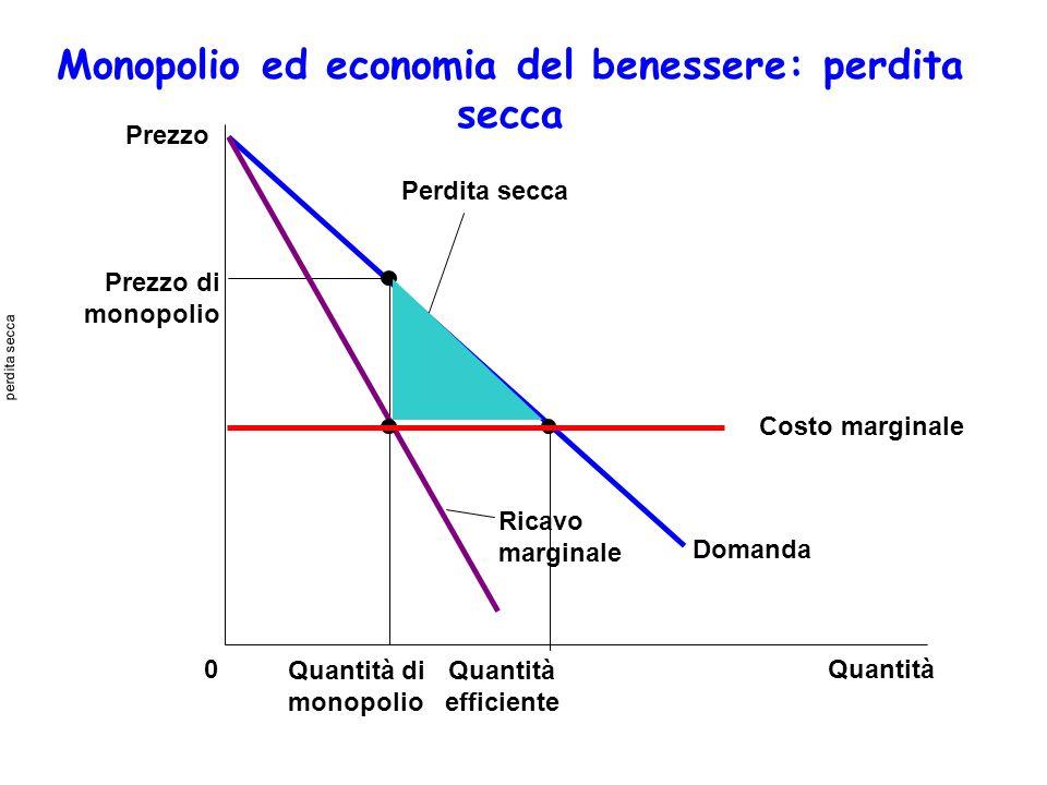 Monopolio ed economia del benessere: perdita secca Quantità0 Prezzo di monopolio Perdita secca Domanda Ricavo marginale Costo marginale Prezzo Quantit