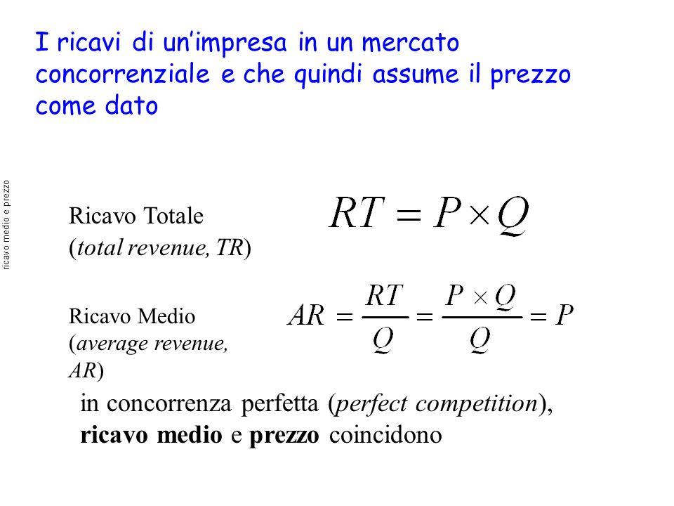 I ricavi di unimpresa in un mercato concorrenziale e che quindi assume il prezzo come dato Ricavo Totale (total revenue, TR) Ricavo Medio (average rev
