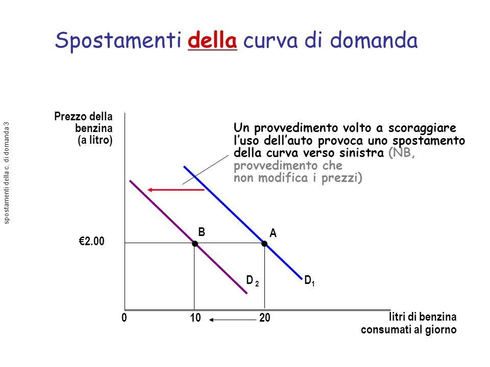 Spostamenti della curva di domanda Prezzo della benzina (a litro) litri di benzina consumati al giorno D 2 D1D1 01020 2.00 B A Un provvedimento volto