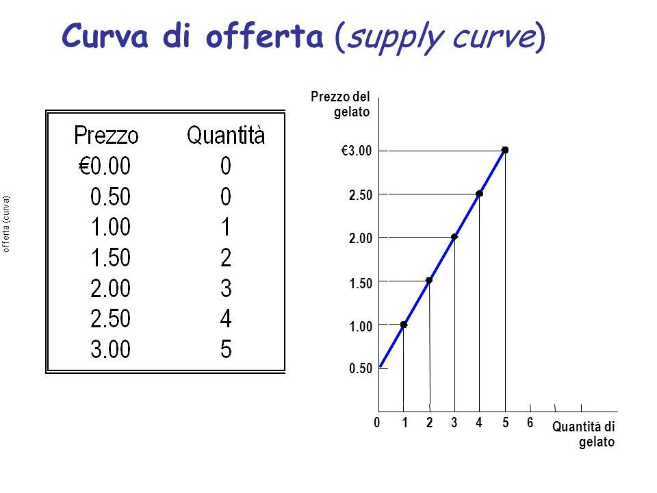 Prezzo del gelato 1.50 2.00 2.50 3.00 1.00 0.50 0123456 Quantità di gelato Curva di offerta (supply curve) offerta (curva)