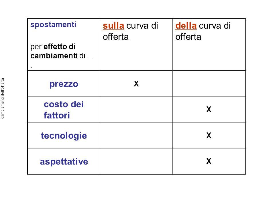 spostamenti per effetto di cambiamenti di... sulla curva di offerta della curva di offerta prezzo X costo dei fattori X tecnologie X aspettative X cam