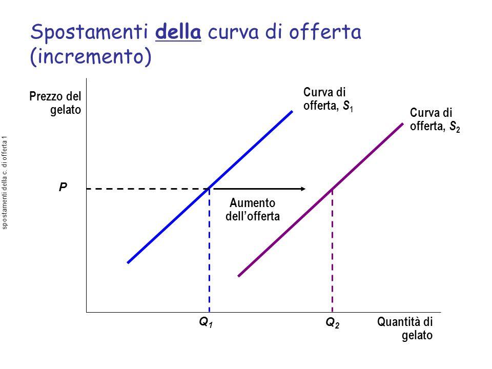 Spostamenti della curva di offerta (incremento) Prezzo del gelato Quantità di gelato Aumento dellofferta Curva di offerta, S 1 Curva di offerta, S 2 s