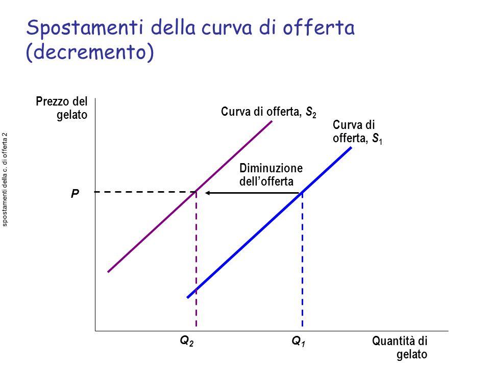 Spostamenti della curva di offerta (decremento) Prezzo del gelato Quantità di gelato Diminuzione dellofferta Curva di offerta, S 2 Curva di offerta, S