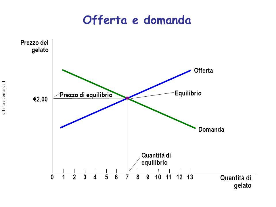 Offerta e domanda Quantità di gelato Prezzo del gelato 2.00 012345678910111213 Quantità di equilibrio Prezzo di equilibrio Equilibrio Offerta Domanda