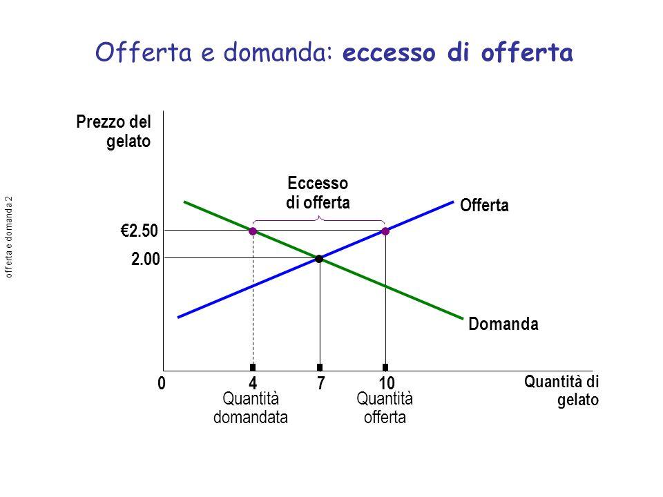 Offerta e domanda: eccesso di offerta Prezzo del gelato 2.00 2.50 04710 Quantità di gelato Offerta Domanda Quantità domandata Quantità offerta Eccesso