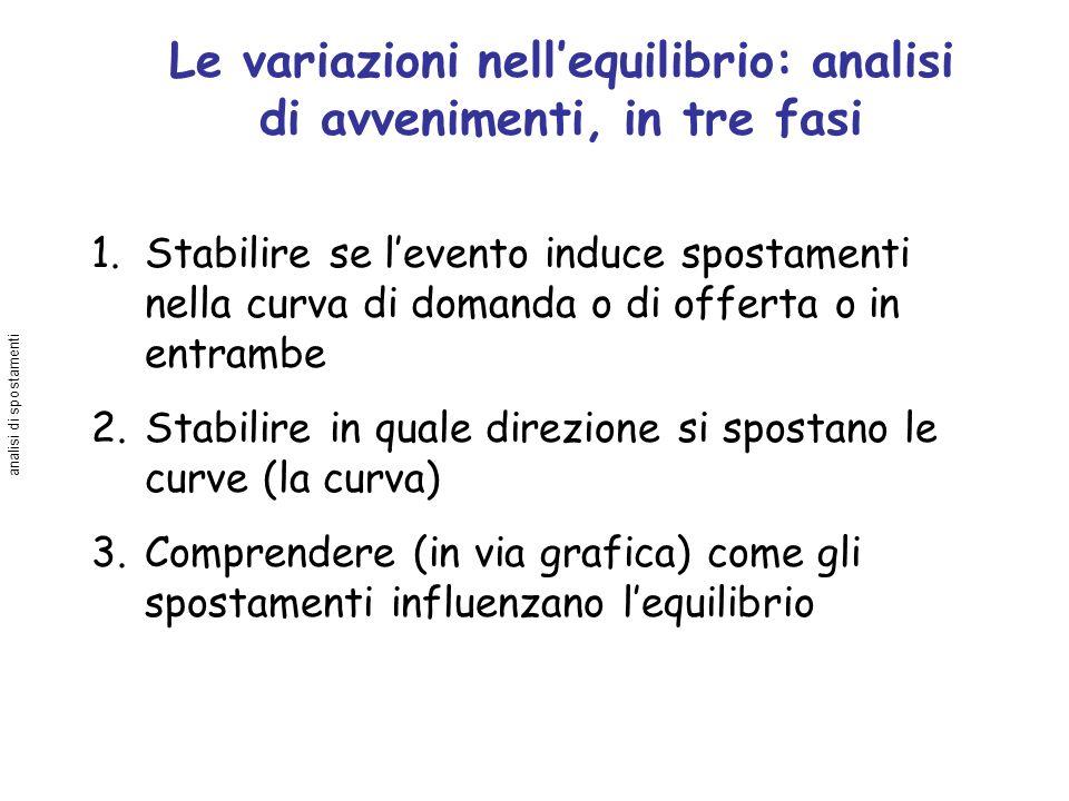 Le variazioni nellequilibrio: analisi di avvenimenti, in tre fasi 1.Stabilire se levento induce spostamenti nella curva di domanda o di offerta o in e