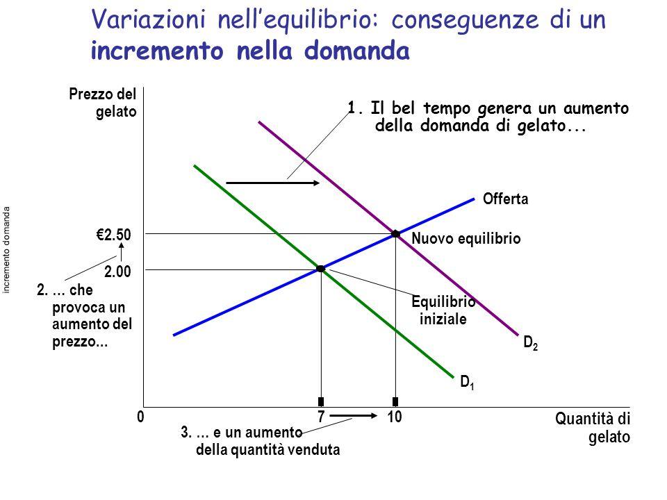 Variazioni nellequilibrio: conseguenze di un incremento nella domanda Prezzo del gelato 2.00 2.50 0710 Quantità di gelato Offerta Nuovo equilibrio Equ