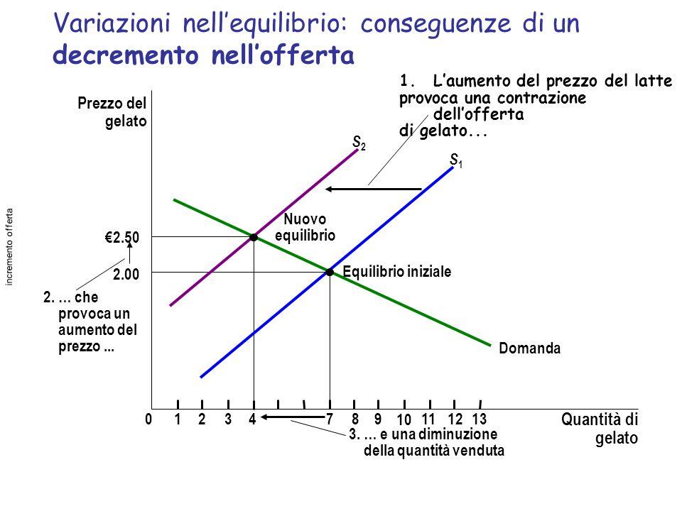 Variazioni nellequilibrio: conseguenze di un decremento nellofferta Prezzo del gelato 2.00 2.50 012347891112 Quantità di gelato 13 Domanda Nuovo equil