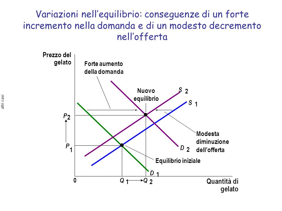 Variazioni nellequilibrio: conseguenze di un forte incremento nella domanda e di un modesto decremento nellofferta Prezzo del gelato Quantità di gelat