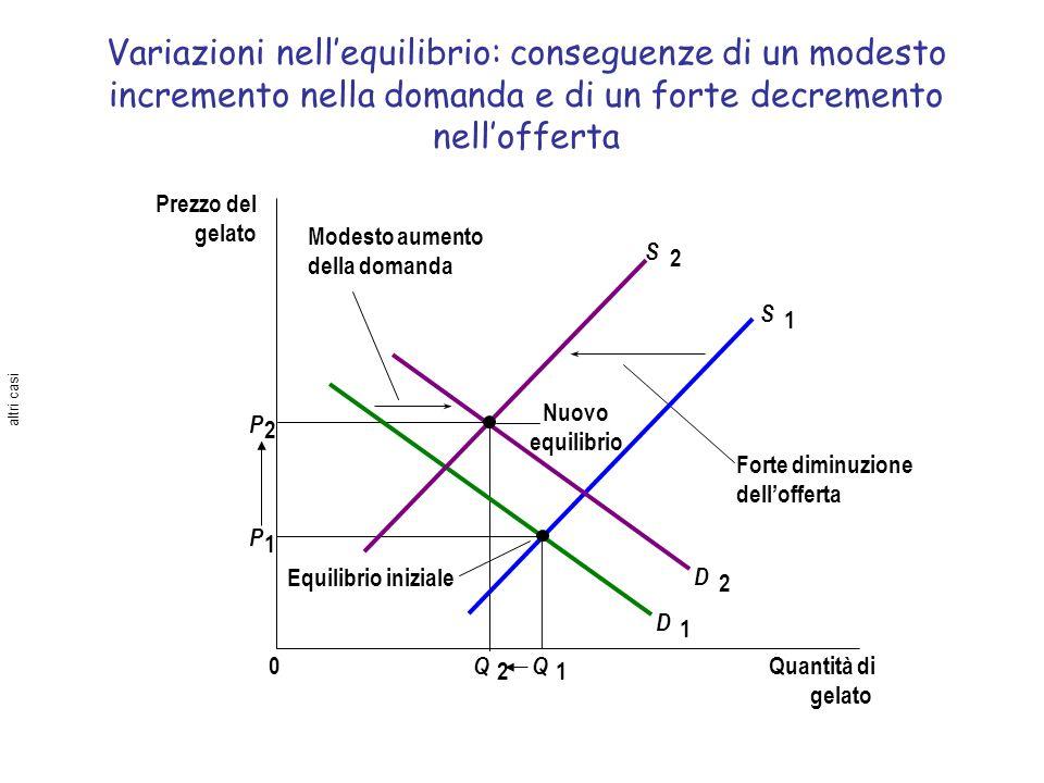 Variazioni nellequilibrio: conseguenze di un modesto incremento nella domanda e di un forte decremento nellofferta Prezzo del gelato Quantità di gelat