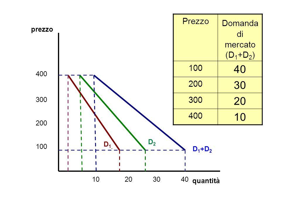 prezzo quantità 100 200 300 400 40302010. D1D1 D2D2 D 1 +D 2 Prezzo Domanda di mercato (D 1 +D 2 ) 100 40 200 30 300 20 400 10