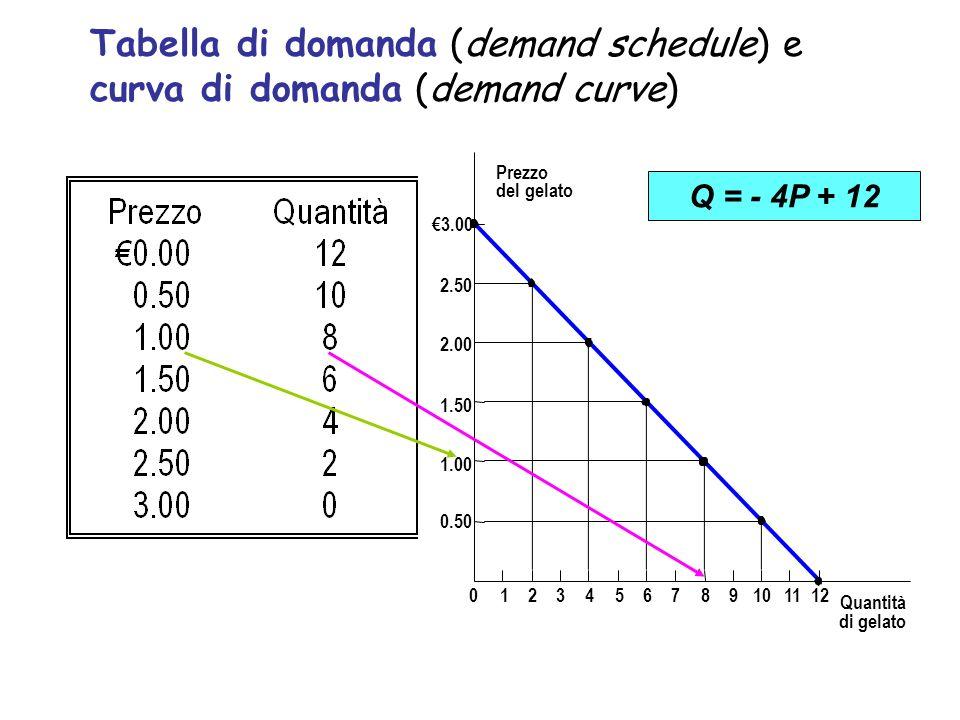 Tabella di domanda (demand schedule) e curva di domanda (demand curve) Prezzo del gelato 1.50 2.00 2.50 3.00 1.00 0.50 0123456789101112 Quantità di ge