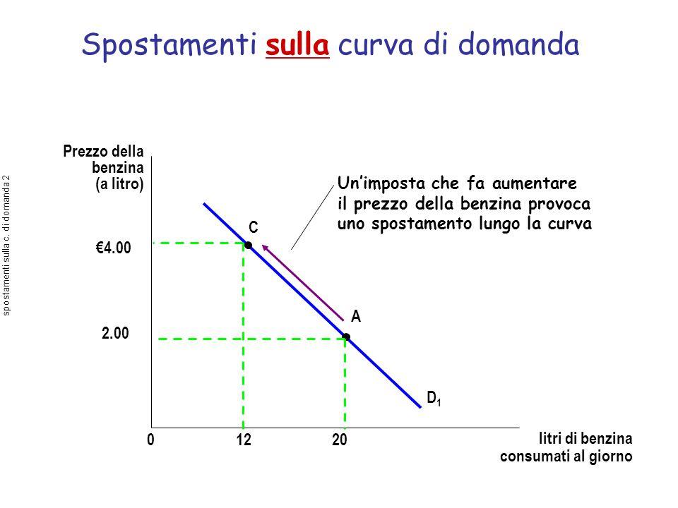 Spostamenti sulla curva di domanda Prezzo della benzina (a litro) D1D1 01220 4.00 2.00 C A Unimposta che fa aumentare il prezzo della benzina provoca