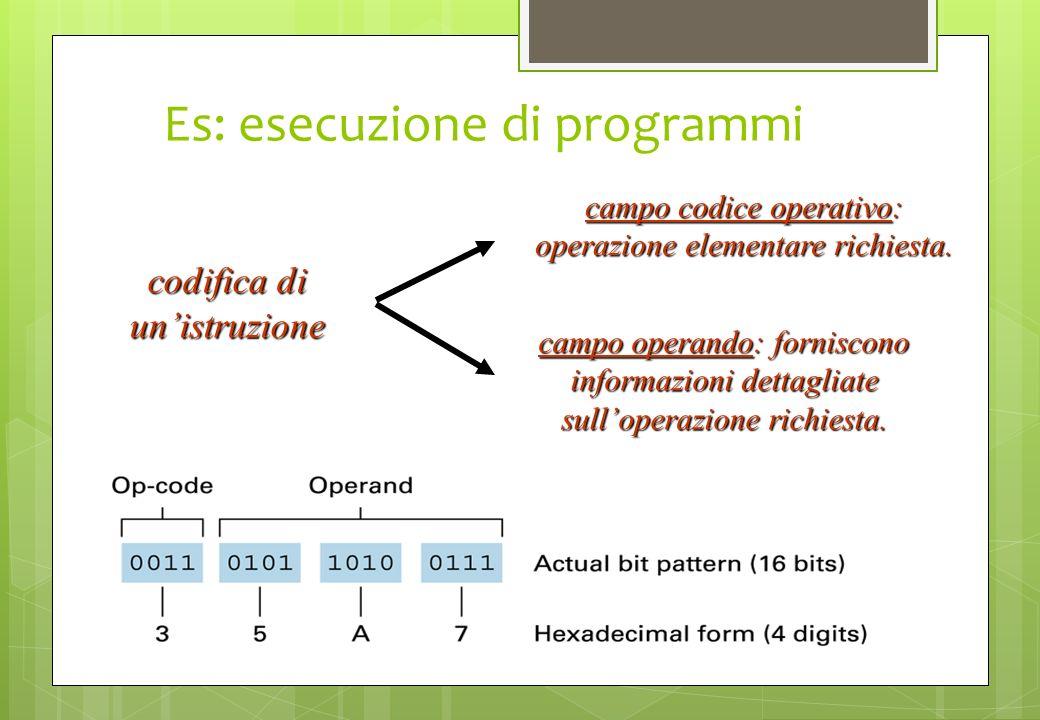 Es: esecuzione di programmi codifica di unistruzione campo codice operativo: operazione elementare richiesta. campo operando: forniscono informazioni