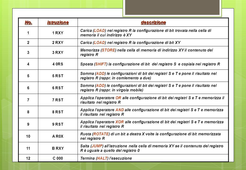 No.istruzionedescrizione 1 1 RXY Carica (LOAD) nel registro R la configurazione di bit trovata nella cella di memoria il cui indirizzo è XY 2 2 RXY Ca