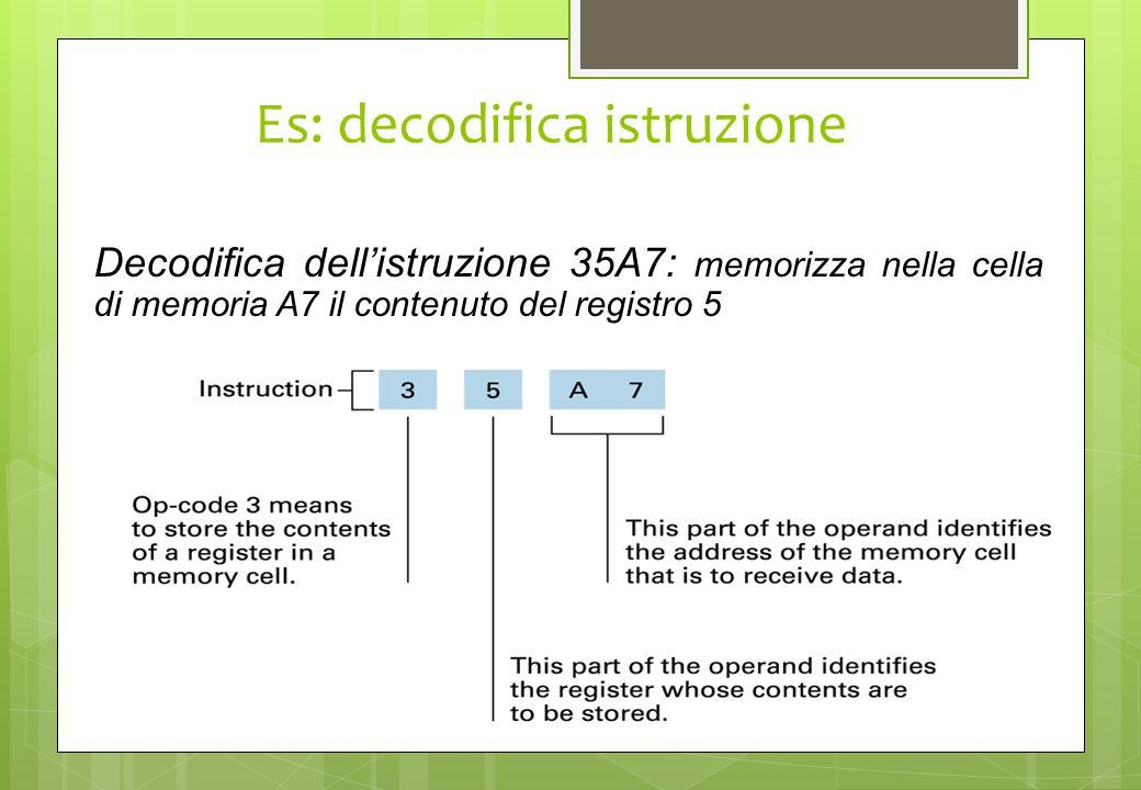 Es: decodifica istruzione Decodifica dellistruzione 35A7: memorizza nella cella di memoria A7 il contenuto del registro 5