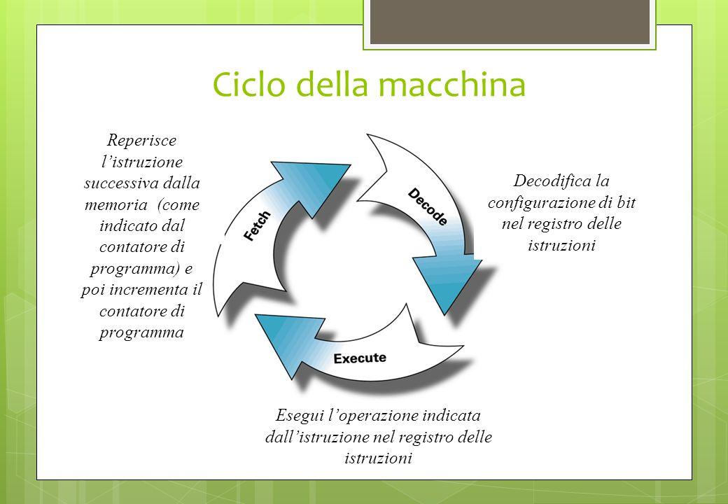 Ciclo della macchina Reperisce listruzione successiva dalla memoria (come indicato dal contatore di programma) e poi incrementa il contatore di progra