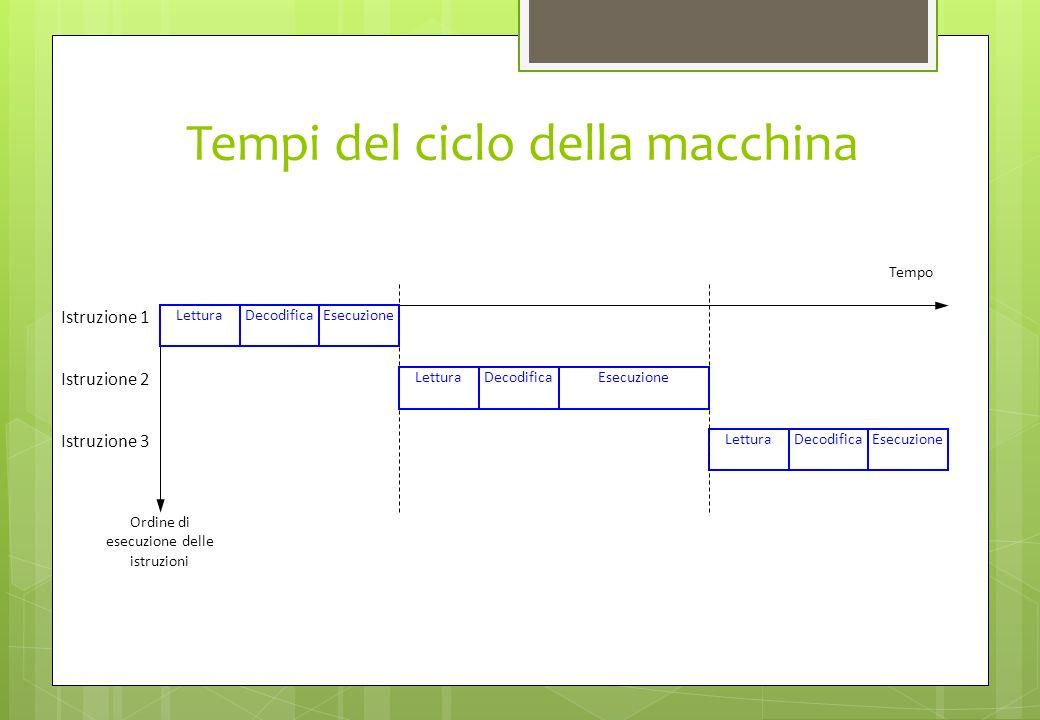 Tempi del ciclo della macchina Istruzione 1 Istruzione 2 Istruzione 3 Ordine di esecuzione delle istruzioni Tempo Lettura Decodifica Esecuzione Decodi
