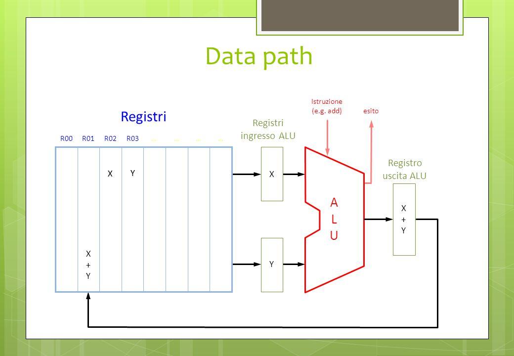 Data path Registri ingresso ALU R00R01R02R03………… Registri ALUALU Registro uscita ALU X Y X+YX+YX+YX+Y Istruzione (e.g. add) esito X Y X+YX+YX+YX+Y X Y