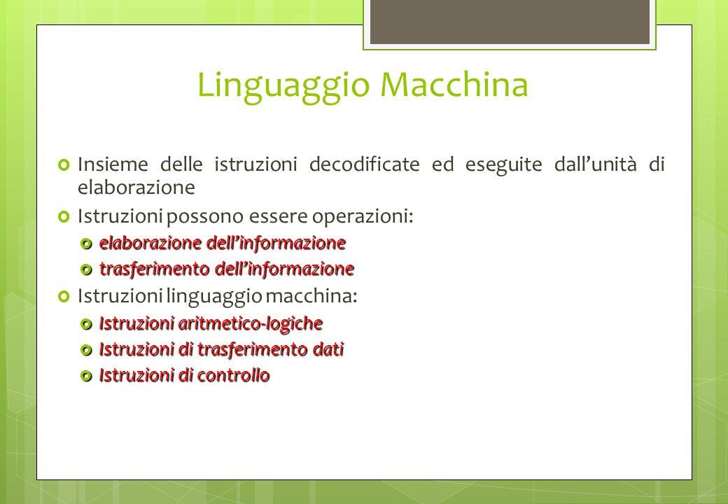 Linguaggio Macchina Insieme delle istruzioni decodificate ed eseguite dallunità di elaborazione Istruzioni possono essere operazioni: elaborazione del