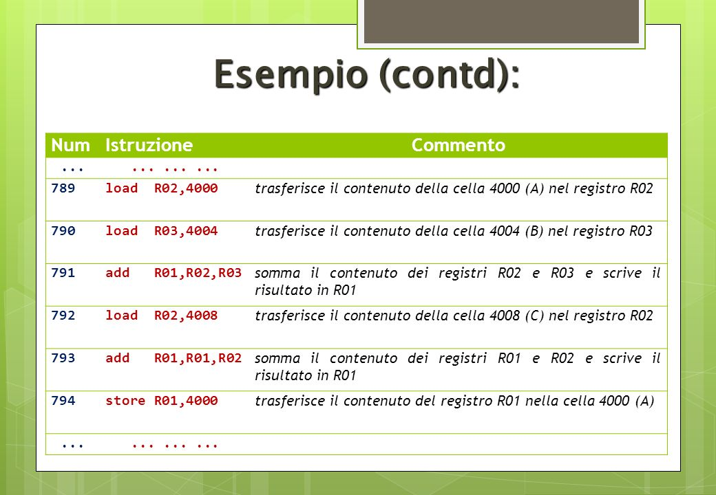 Esempio (contd): NumIstruzioneCommento............ 789load R02,4000 trasferisce il contenuto della cella 4000 (A) nel registro R02 790load R03,4004 tr