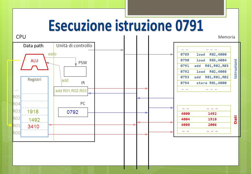 0792 Bus dati Bus indirizzi Bus controllo … … … … 0789load R02,4000 0790load R03,4004 0791add R01,R02,R03 0792load R02,4008 0793add R01,R01,R02 0794st