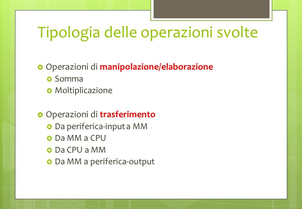 Tipologia delle operazioni svolte Operazioni di manipolazione/elaborazione Somma Moltiplicazione Operazioni di trasferimento Da periferica-input a MM