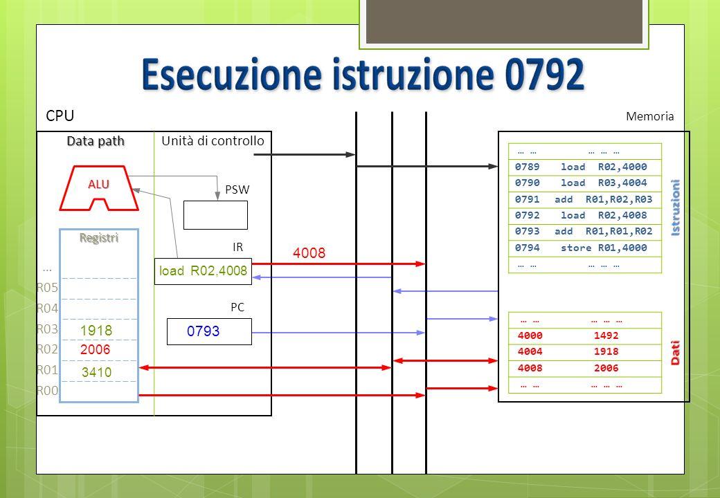 0793 Bus dati Bus indirizzi Bus controllo … … … … 0789load R02,4000 0790load R03,4004 0791add R01,R02,R03 0792load R02,4008 0793add R01,R01,R02 0794st