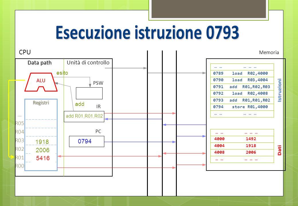 0794 Bus dati Bus indirizzi Bus controllo … … … … 0789load R02,4000 0790load R03,4004 0791add R01,R02,R03 0792load R02,4008 0793add R01,R01,R02 0794st