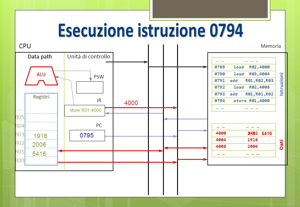 … … … … 40001492 40041918 40082006 … … … … 0795 Bus dati Bus indirizzi Bus controllo … … … … 0789load R02,4000 0790load R03,4004 0791add R01,R02,R03 0