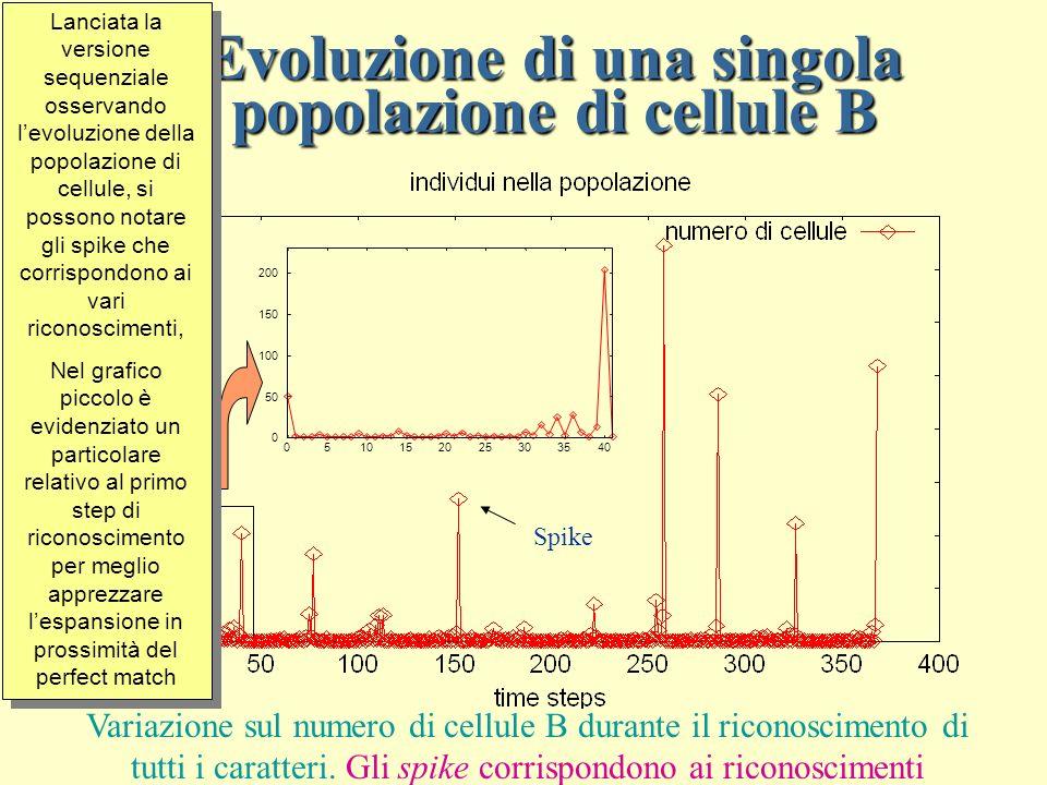 Evoluzione di una singola popolazione di cellule B Variazione sul numero di cellule B durante il riconoscimento di tutti i caratteri.
