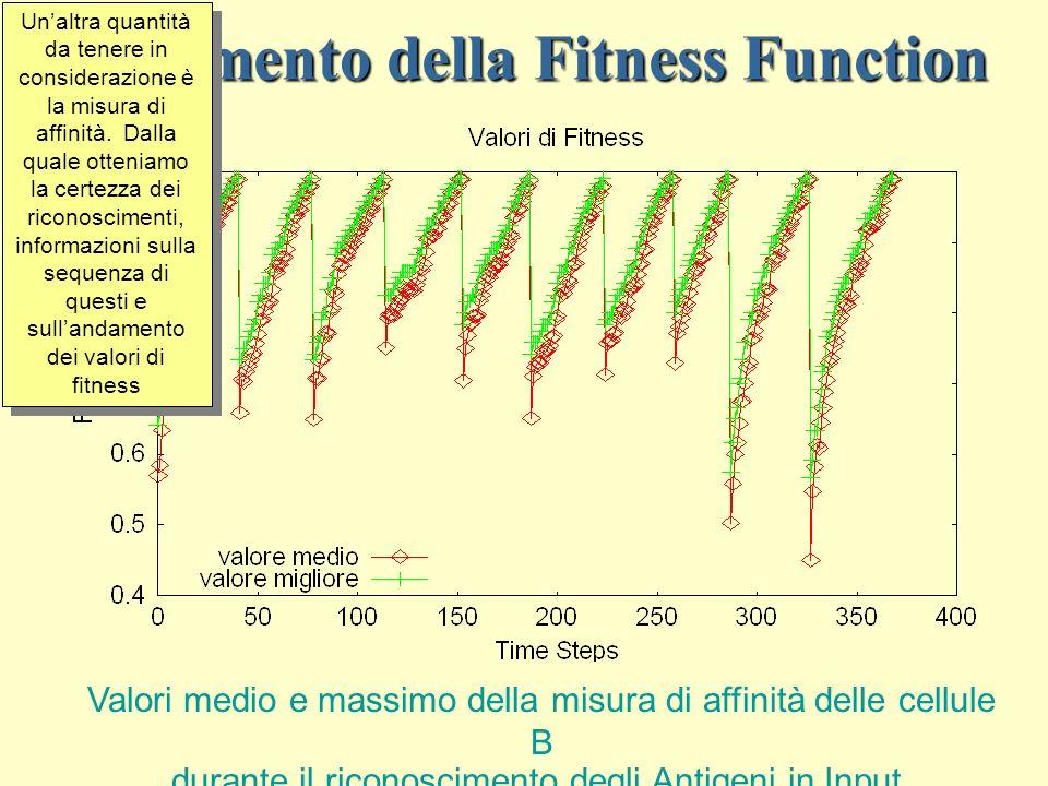 Andamento della Fitness Function Valori medio e massimo della misura di affinità delle cellule B durante il riconoscimento degli Antigeni in Input.