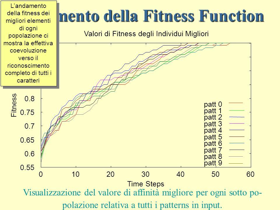 Andamento della Fitness Function 0.55 0.6 0.65 0.7 0.75 0.8 0.85 0.9 0.95 1 0102030405060 Fitness Time Steps Valori di Fitness degli Individui Migliori patt 0 patt 1 patt 2 patt 3 patt 4 patt 5 patt 6 patt 7 patt 8 patt 9 Visualizzazione del valore di affinità migliore per ogni sotto po- polazione relativa a tutti i patterns in input.