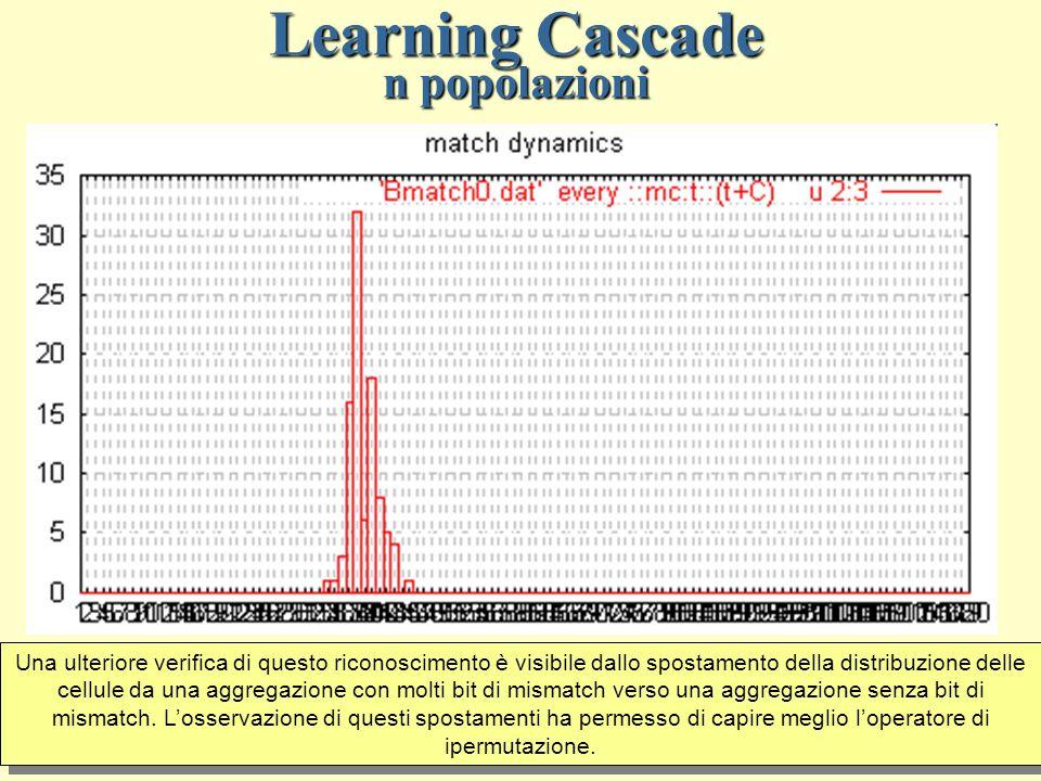 Learning Cascade n popolazioni Spostamento della distribuzione delle cellule relativamente al numero di Matching Bits Una ulteriore verifica di questo riconoscimento è visibile dallo spostamento della distribuzione delle cellule da una aggregazione con molti bit di mismatch verso una aggregazione senza bit di mismatch.