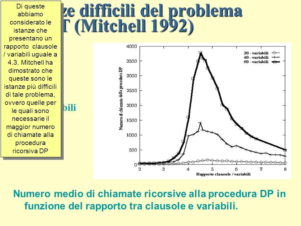 Istanze difficili del problema 3-SAT (Mitchell 1992) Numero medio di chiamate ricorsive alla procedura DP in funzione del rapporto tra clausole e variabili.