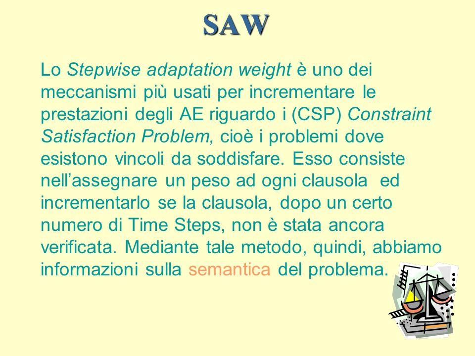 SAW Lo Stepwise adaptation weight è uno dei meccanismi più usati per incrementare le prestazioni degli AE riguardo i (CSP) Constraint Satisfaction Problem, cioè i problemi dove esistono vincoli da soddisfare.