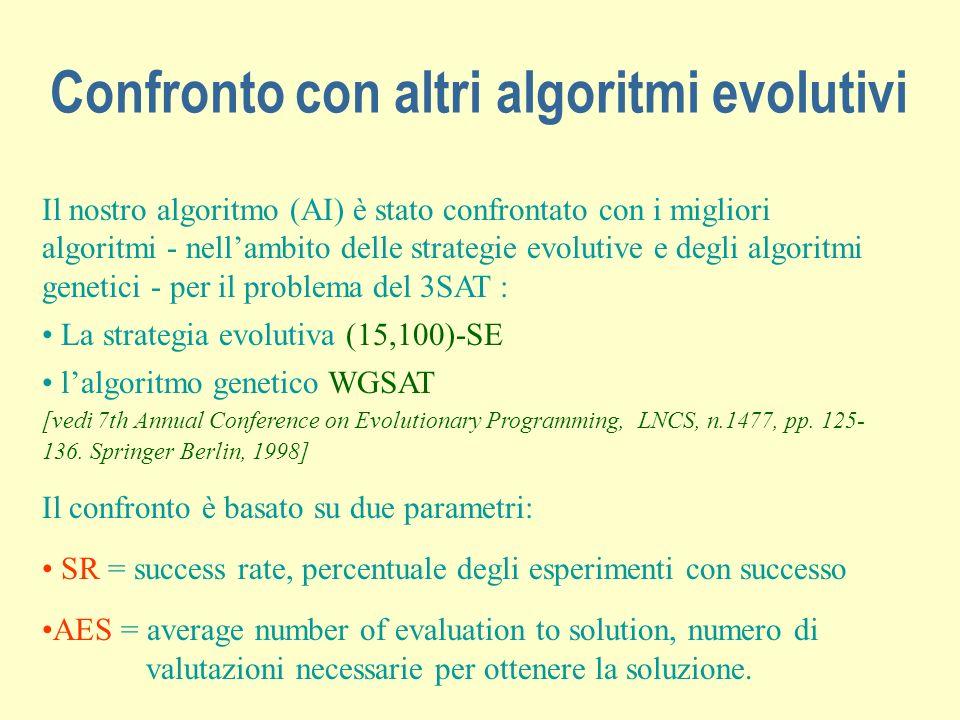 Confronto con altri algoritmi evolutivi Il nostro algoritmo (AI) è stato confrontato con i migliori algoritmi - nellambito delle strategie evolutive e degli algoritmi genetici - per il problema del 3SAT : La strategia evolutiva (15,100)-SE lalgoritmo genetico WGSAT [vedi 7th Annual Conference on Evolutionary Programming, LNCS, n.1477, pp.