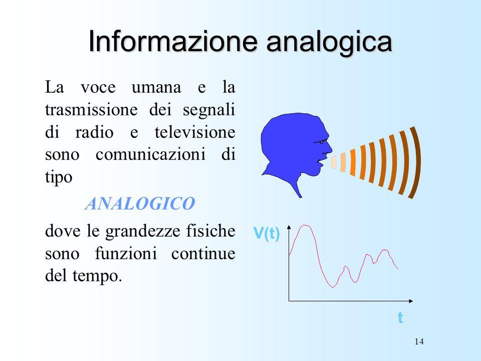 14 Informazione analogica La voce umana e la trasmissione dei segnali di radio e televisione sono comunicazioni di tipo ANALOGICO dove le grandezze fi