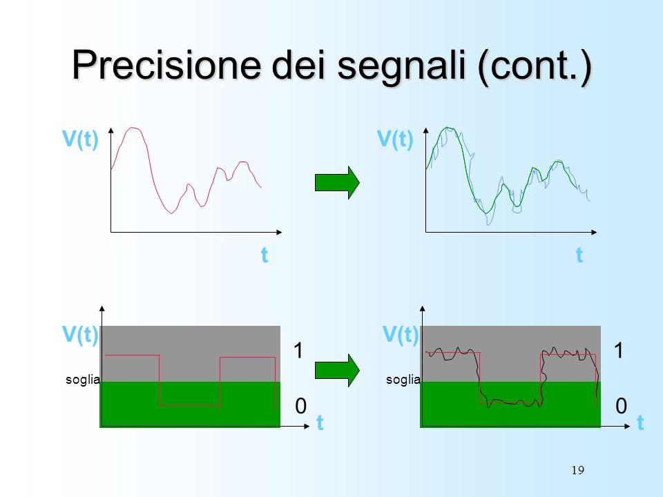 19 Precisione dei segnali (cont.) V(t) t soglia 1 0 V(t) t soglia 1 0 V(t) t t