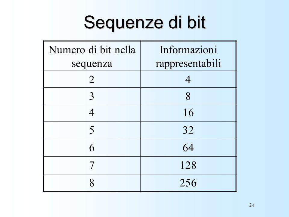 24 Sequenze di bit Numero di bit nella sequenza Informazioni rappresentabili 24 38 416 532 664 7128 8256
