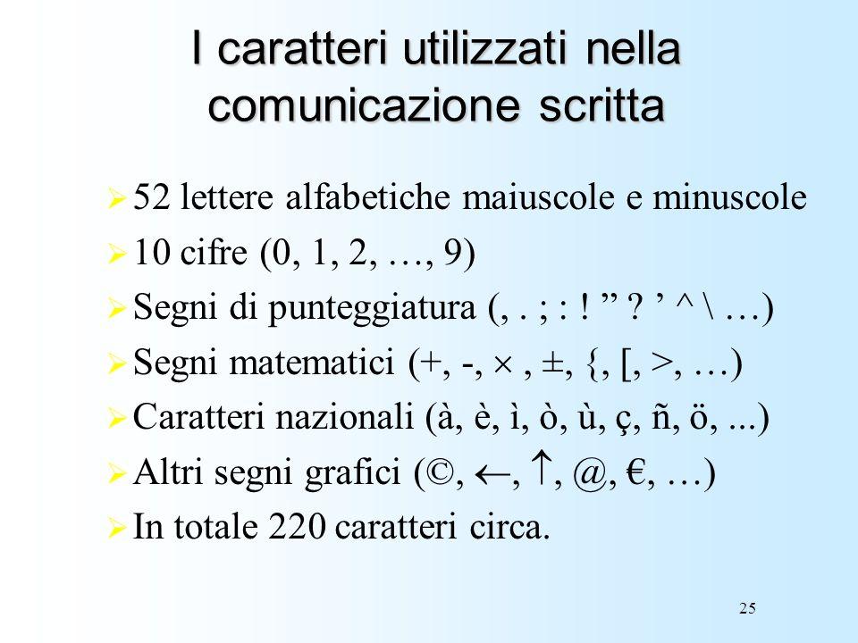 25 I caratteri utilizzati nella comunicazione scritta 52 lettere alfabetiche maiuscole e minuscole 10 cifre (0, 1, 2, …, 9) Segni di punteggiatura (,.