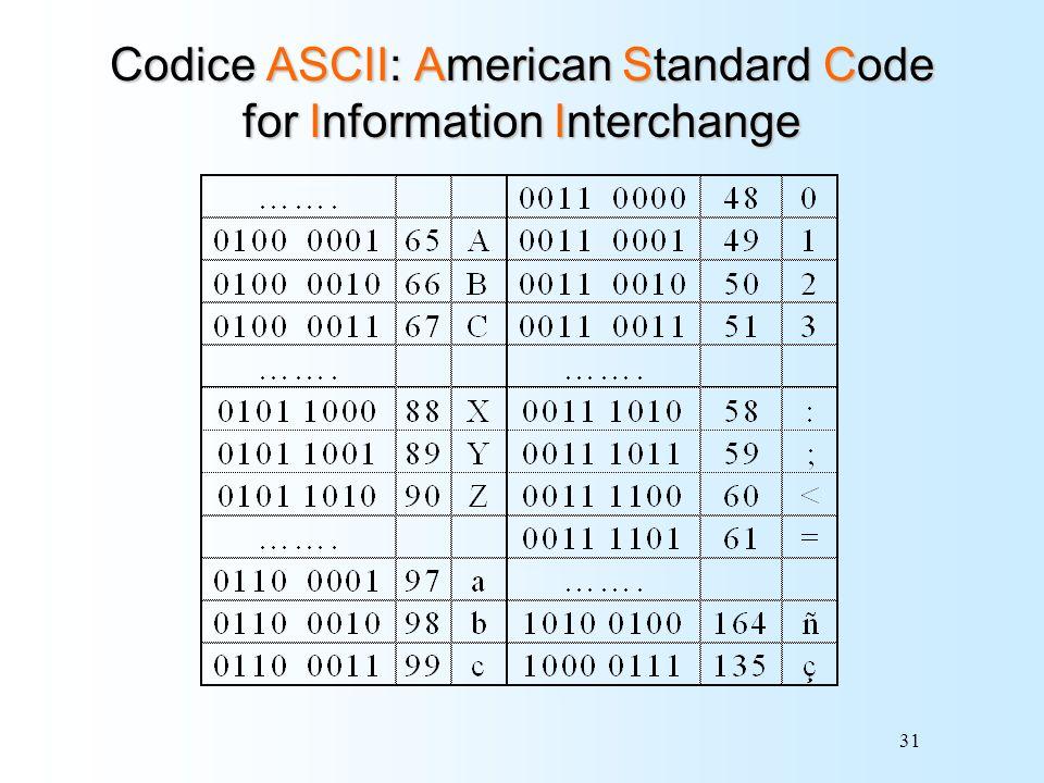 31 Codice ASCII: American Standard Code for Information Interchange
