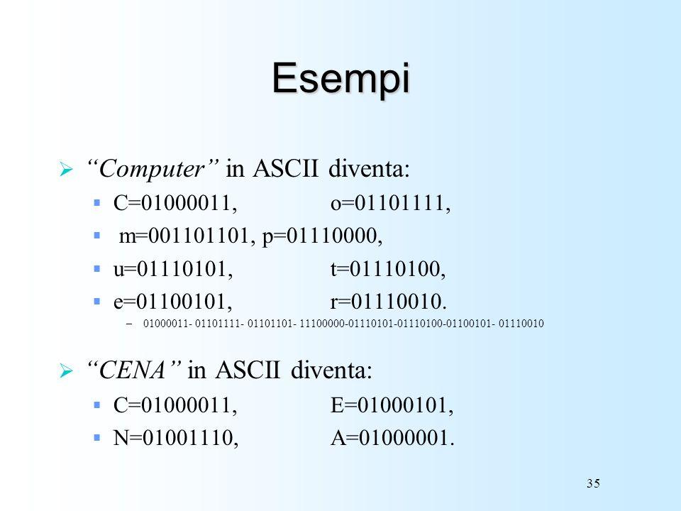 35 Esempi Computer in ASCII diventa: C=01000011,o=01101111, m=001101101,p=01110000, u=01110101, t=01110100, e=01100101,r=01110010. –01000011- 01101111