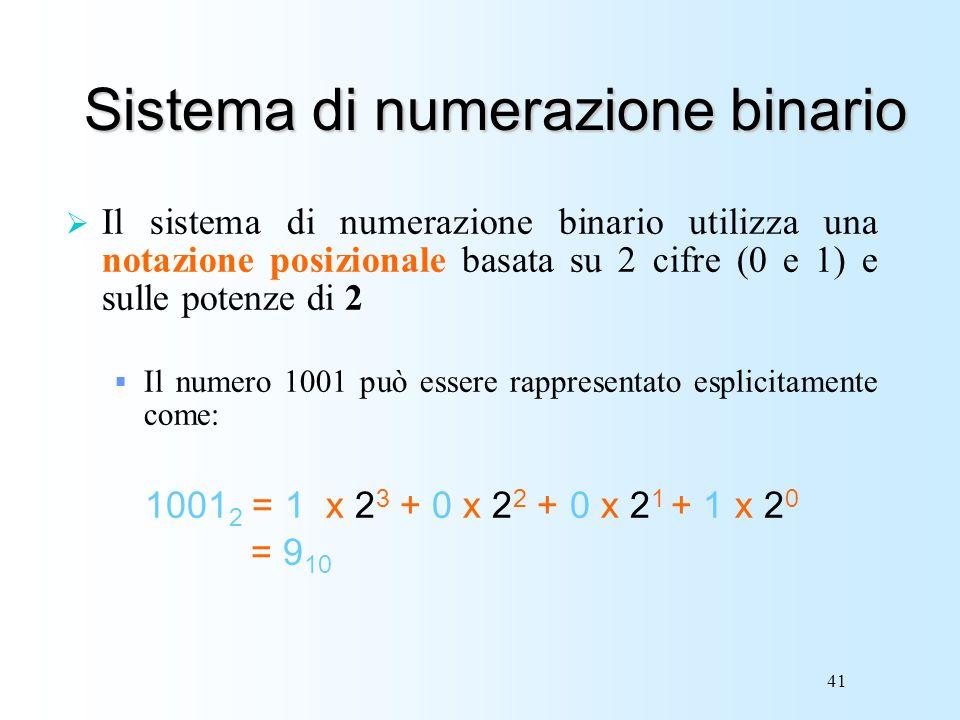 41 Sistema di numerazione binario Il sistema di numerazione binario utilizza una notazione posizionale basata su 2 cifre (0 e 1) e sulle potenze di 2
