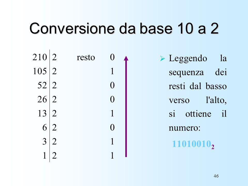 46 Conversione da base 10 a 2 2102resto0 10521 5220 2620 1321 620 321 121 Leggendo la sequenza dei resti dal basso verso l'alto, si ottiene il numero: