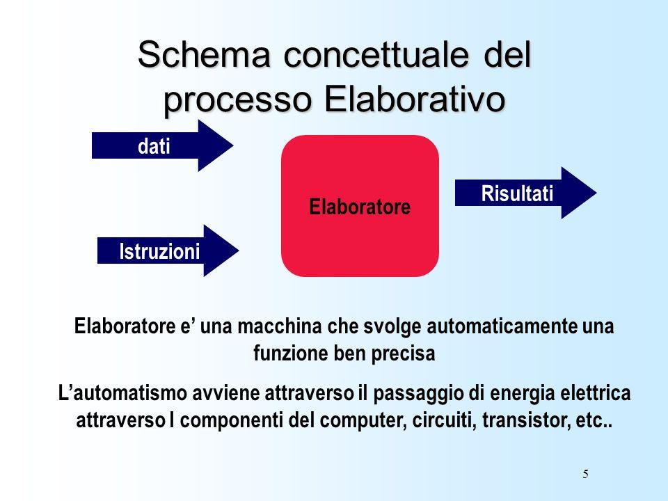 5 Schema concettuale del processo Elaborativo dati Istruzioni Elaboratore Risultati Elaboratore e una macchina che svolge automaticamente una funzione